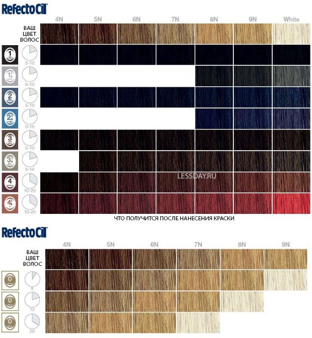 Краска для бровей цвета